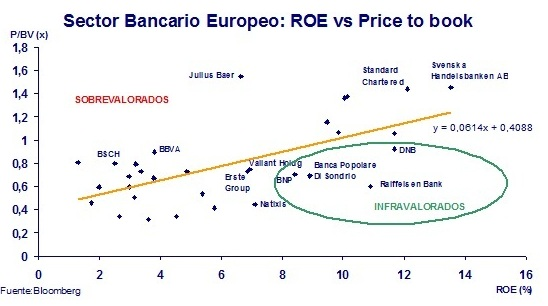 POST_XG_ANALISIS SECTOR BANCARIO EUROPEO_010113