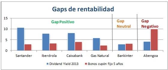 gráfico GAP