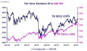 POST_XG_FAIR VALUE_STOXX_50 y SP500_300713
