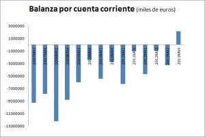 Balanza cuenta corriente