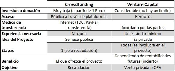 Diferencias Crowdfunding vs Venture Capital