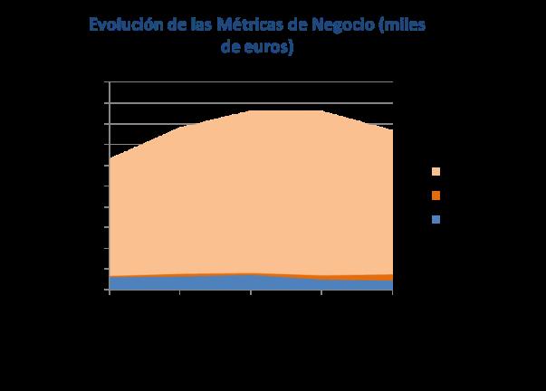 Metricas Negocio CAF