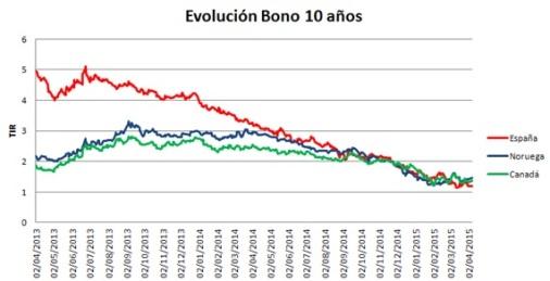 grafic bono 10 anys