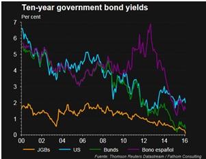 bonos 10 años