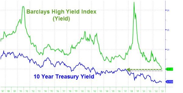 Bonos High Yield