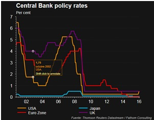 Central Bank Policy rate