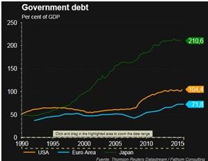 deuda gobierno