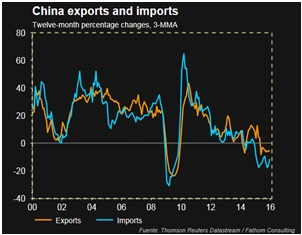 exports and imports