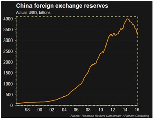 foreign exchanges reserves