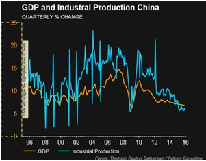 GDP and Industrial Production