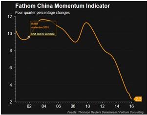 momentum indicator