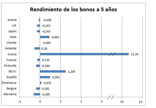Rendimiento bonos 5 años