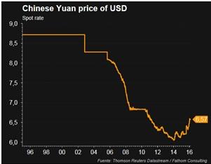 Yuan price of USD
