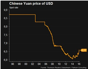 Yuan price of USD