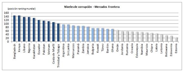 corrupcion en los MF
