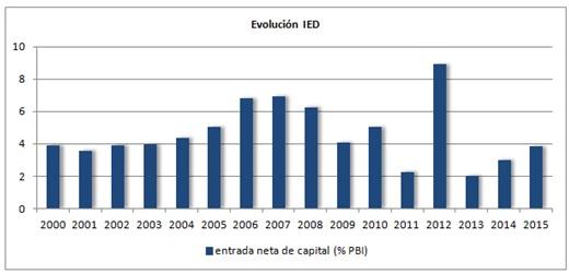 Evolución IED