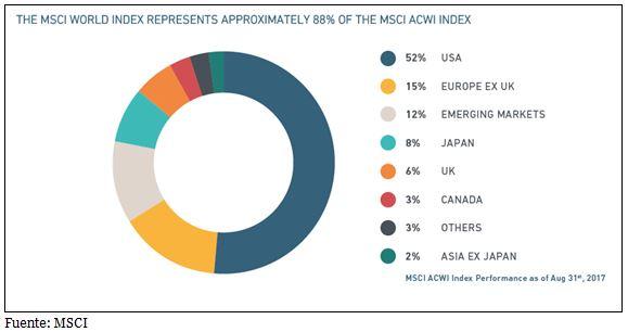 MSCI Global.JPG
