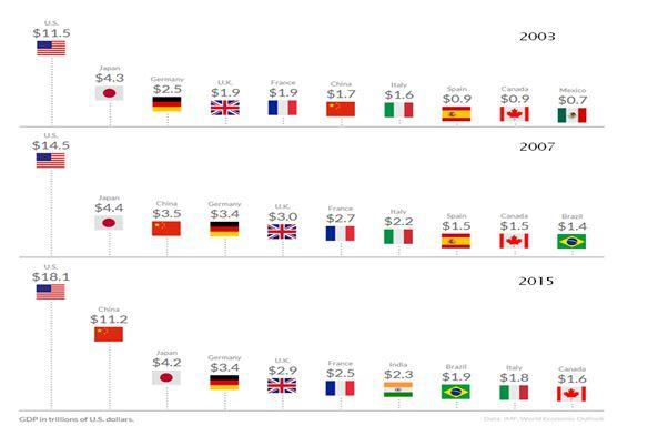grafico 0 china