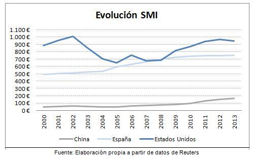 grafico 1 china