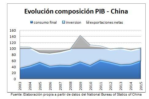 grafico 3 china